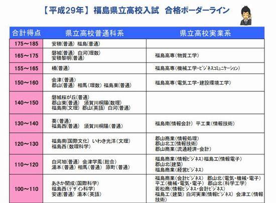 県立 倍率 福島 2021 高校