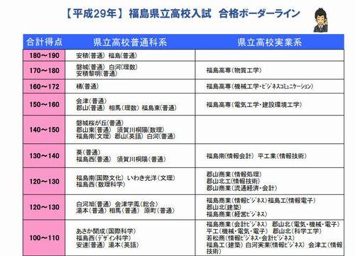 福島 県 高校 入試 合格 発表
