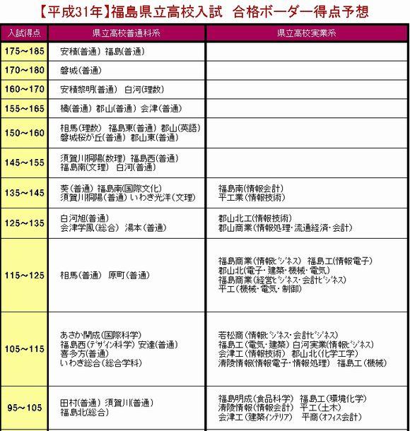2021 福島 県 高校 倍率 入試